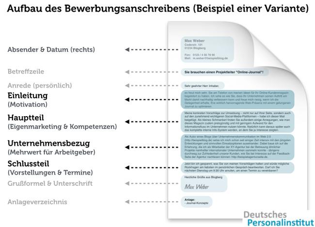 Das Anschreiben - Deutsches Personalinstitut